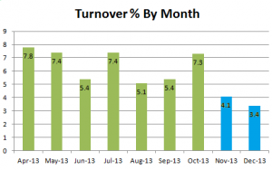 Driver Turnover Percentage by Month