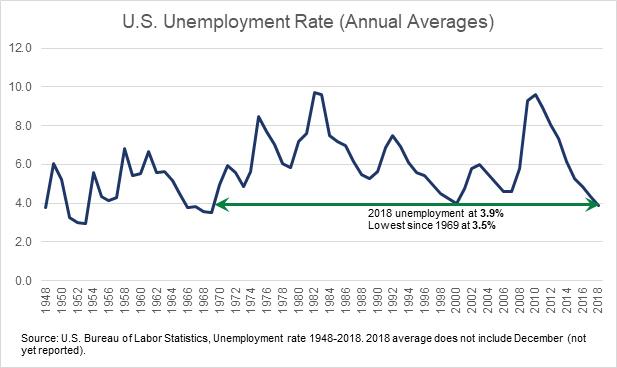 BoLS_unemployment