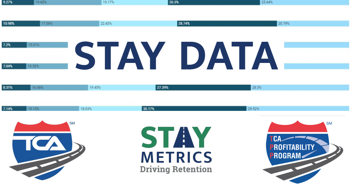Stay Metrics is providing retention data to the TCA Profitability Program (TPP)