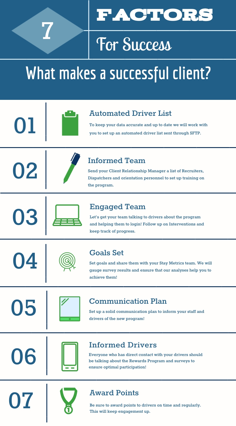 Infographic showing the 7 factors for a successful client at Stay Metrics