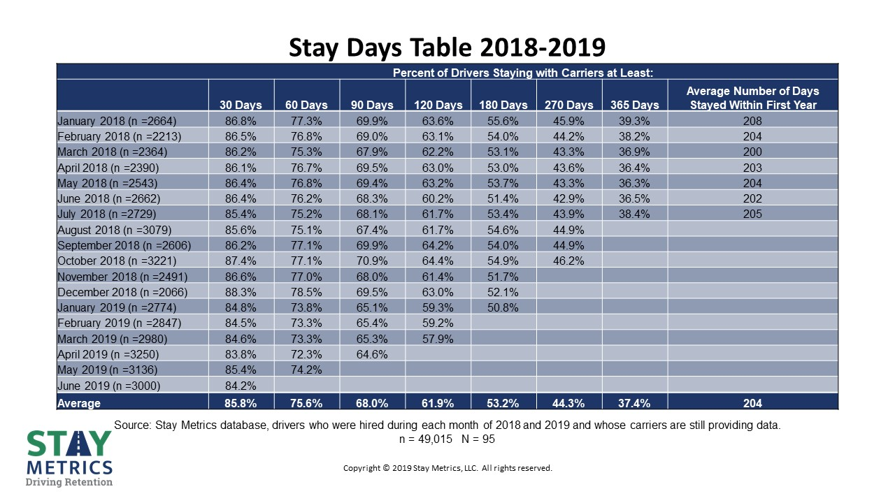 The Stay Days Table from Stay Metrics showing retention percentage for each month's drivers hired.