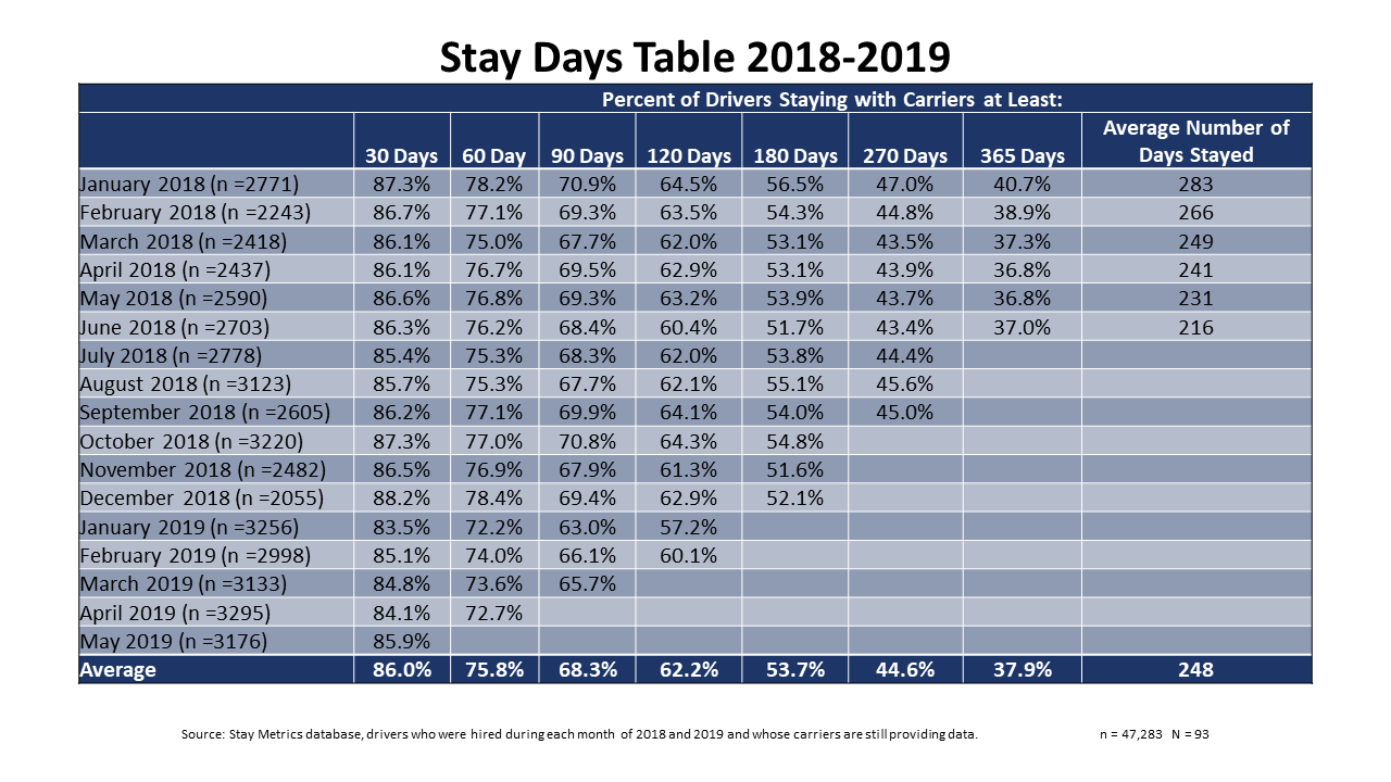 New Stay Metrics Data Reveals Increasing Early Turnover Problem