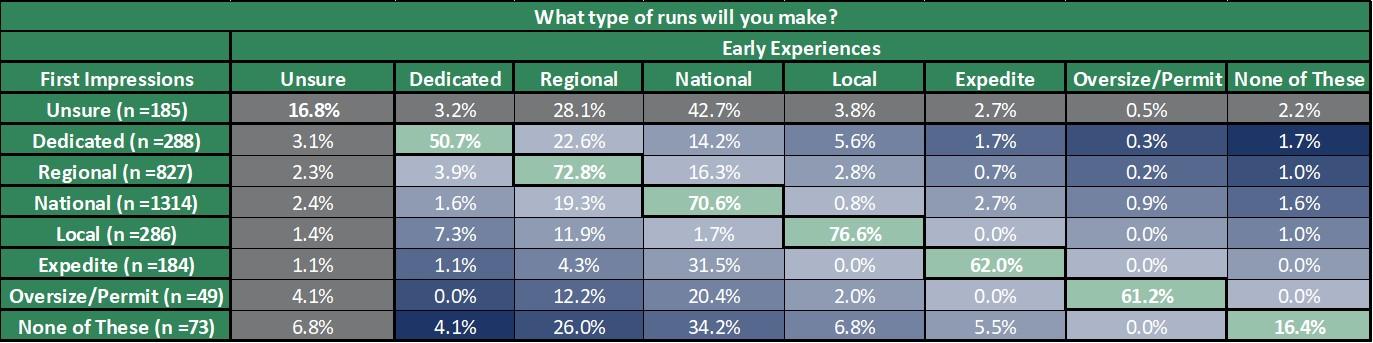 Recipe for Retention: Run Expectations Vs. Reality