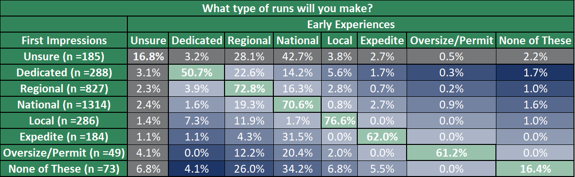 Type of Run Vs. Expectations Chart