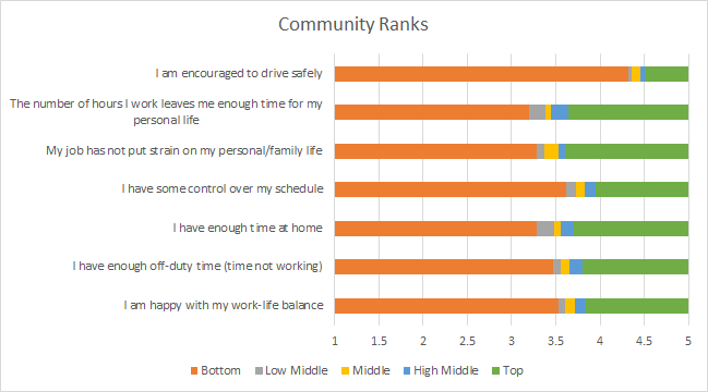 3 Tips For Addressing Work-Life Balance For Drivers