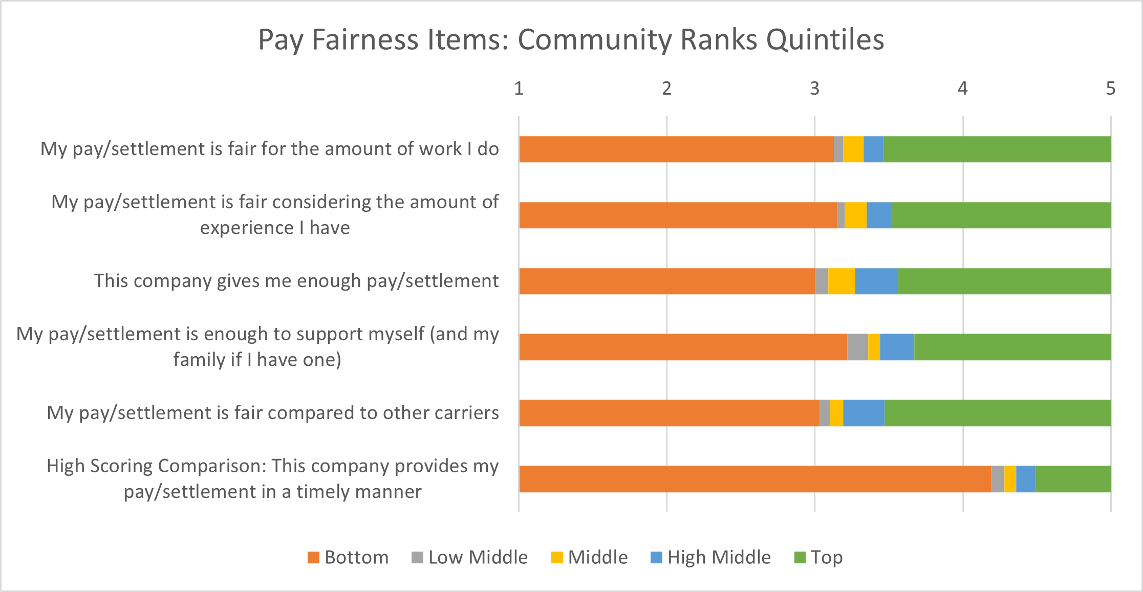 Pay Fairness - How To Tackle The Most Challenging Retention Issue